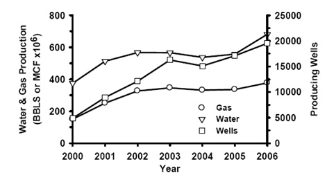 Figure 1. Gas and produced water production and producing wells in the Powder River Basin, Wyoming. Figure made using data from the Wyoming Oil and Gas Commission statistics (http://wogcc.state.wy.us).