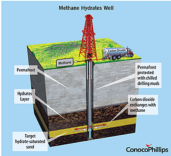 Methane Hydrates Well