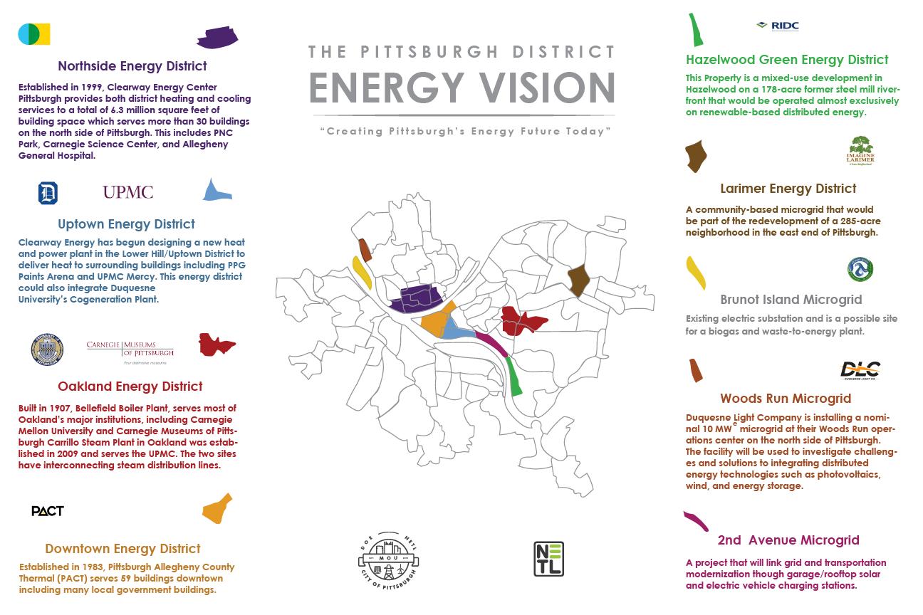 City of Pittsburgh MOU Project Information | netl.doe.gov Oil Burner Wiring Diagram Duquesne on