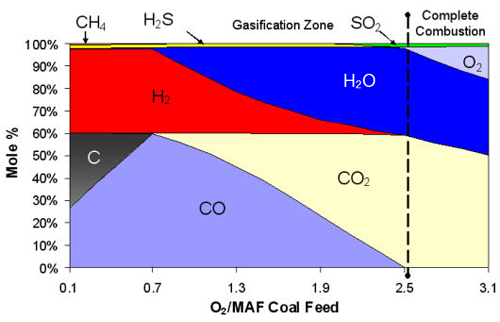 The heat released by partial oxidation provides most of the energy needed to break up the chemical bonds in the feedstock, to drive the other endothermic gasification reactions, and to increase the temperature of the final gasification products.