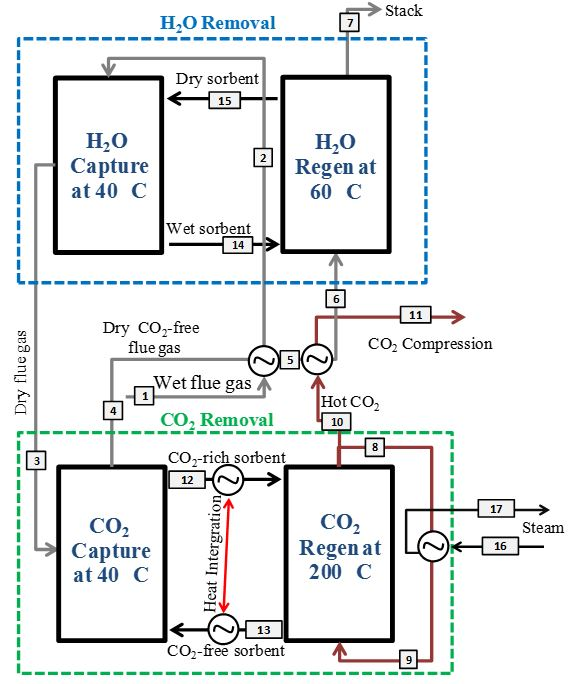 Moisture Removal from Flue Gas for Enhanced Co2 Separation