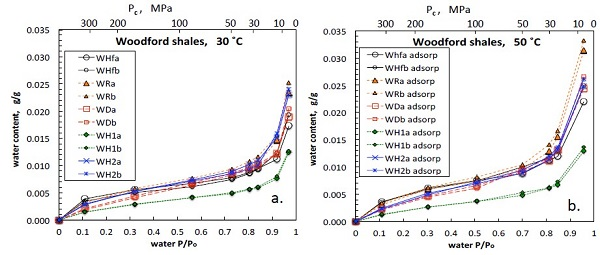 "Figure 2: Water vapor adsorption isotherms on Woodford Shale samples, conducted at 30 and 50 °. P/Po is the relative humidity, controlled using saturated salt solutions. The ""a"" and ""b"" sample designations denote 500-800 μm and 250-500 μm grain-size ranges, respectively."