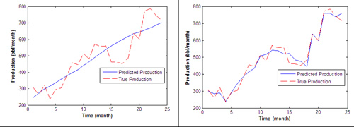 Testing of modified capacitance model with field data from the Monument Butte field shows improved resilience to effects of well interventions at 15 and 18 months. Using the conventional capacitance model (left), predicted production reflects overall increase but misses detailed variations captured by modified model (right).