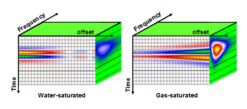 Modeling data: AVO&F responses from water-saturated reservoir (left) and gas-saturated reservoir (right).