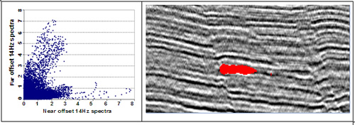 Field data: Spectral amplitudes cross-plot (left) and illuminated gas reservoir on the seismic section (right).
