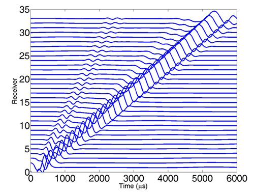 Figure 1. Input sonic waveforms numerically simulated, assuming radial variations of elastic properties away from the well, a monopole source—a Ricker wavelet centered at 3 KHz—and 33 acoustic receivers.