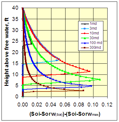 Incremental recoverable saturation versus height above free water level for Mississippian rocks of various permeabilities. Incremental recoverable saturation is defined as the predicted recoverable saturation where Sorw varies with Soi (Soi-Sorw(Soi) less the predicted recoverable saturation for a constant Sorw where Sorw is the maximum Sorw value, which is obtain at height = 40 ft (12.2 m), Soi-Sorwmax. Variable Sorwvar allows greater oil recovery in portions of the transition zone and approaches the fixed Sorwmax values at the maximum reservoir height. Fluid densities assumed for capillary pressure relations used in developing relations were ?? = 1.05 g/cc and ?? = 0.82 g/cc.