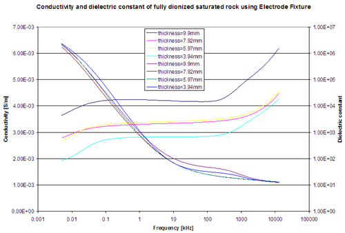 Conductivity and dielectric constant of fully water-saturated Berea sandstone with varying core sample thickness.