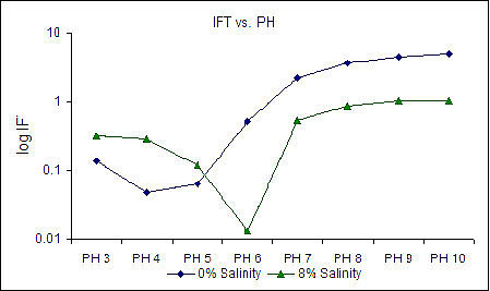 Effects of pH and salinity on the interfacial tension (IFT) value of rhamnolipids produced by recombinant strain PAAB06. Each strain produces a different rhamnolipid structure that has a different optimal salinity and pH to create its lowest IFT. Data shown for n-octane as the oil phase and at 30 C.