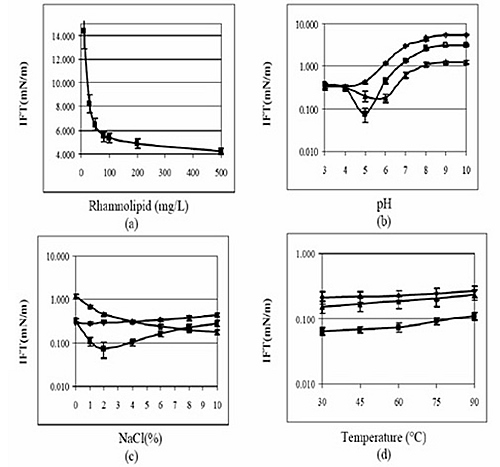 IFT analysis of rhamnolipid in various conditions. (a) Profile of IFT of different concentration of rhamnolipid in water. (b) Effects of pH on IFT of rhamnolipid. Diamond: no NaCl; Square: 2% NaCl; Triangle: 8% NaCl. (c) Effects of Salinity on IFT of rhamnolipid. Diamond: pH 6; Square: pH 5; Triangle: pH 4. (d) Effects of temperature on IFT of rhamnolipid. Diamond: Rhmanolipid in pH 4, 1%NaCl; Square: pH 5, 2%NaCl; Triangle: pH 6, 8%NaCl.