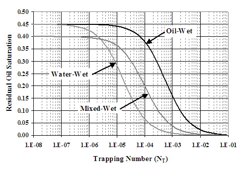 Oil capillary desaturation curves for different wettability states.
