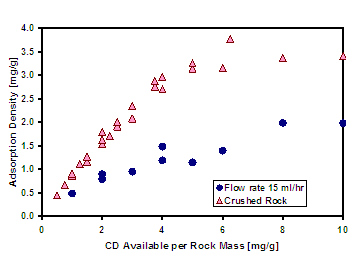 Figure 2. Comparison of CD adsorption density for crushed limestone and flow-through limestone core tests.