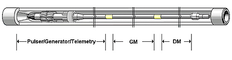 Figure 1 (above) - Pulser, Generator, Telemetry, Gamma (GM), and Directional (DM) modules in a drill collar. The modules are along the central axis of the drill collar. The pulser/generator section on the left in the drawing is installed at the top of the string. Drilling mud flows in the annular volume between the drill collar and the modules, from left to right in the drawing. The pulser is the left most element of the package (top of the downhole string) so that pressure pulses are not attenuated by other modules within the drill string bore. The GM module shown was removed from this section and installed in the gamma ray detection section of the EWR Slim Phase 4 tool (Figure 3 below).