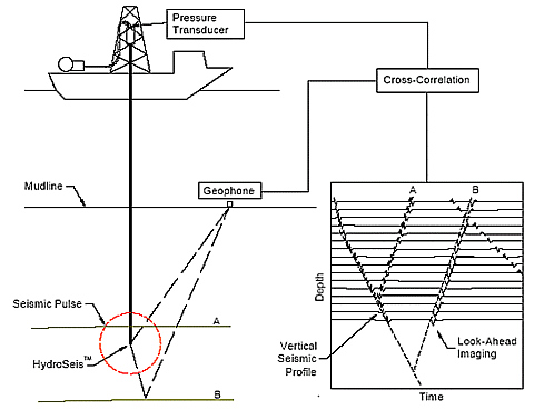 Reverse vertical seismic profiling and look-ahead imaging while drilling.