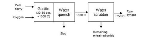 Figure 3: Block Diagram of GE Quench Mode