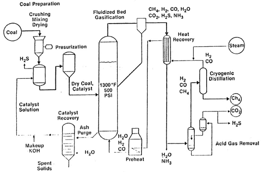 catalytic gasification