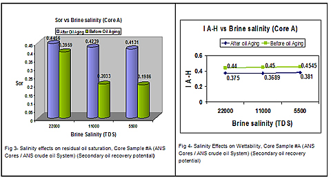 Fig.3 Salinity effects on residual oil saturation, Core Sample #A (ANS Cores / ANS crude oil System)(Secondary of recovery potential) Fig.4 Salinity Effects on Wettability. Core Sample #A (ANS Cores / ANS crude oil System) Secondary oil revocery potential)