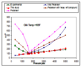 Results of viscosity modeling