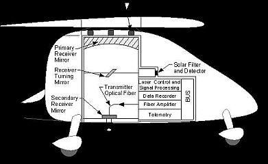 Schematic of High-altitude Leak Detection System