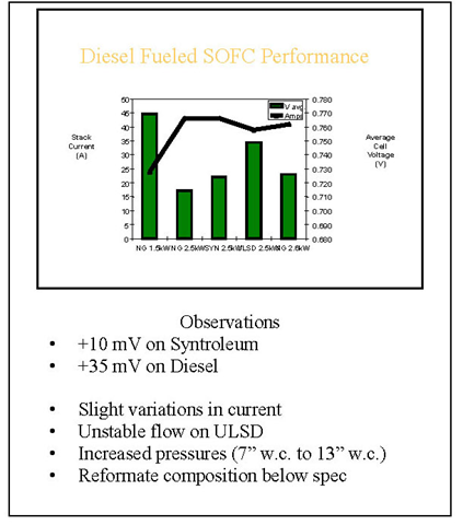 Diesel-fueled SOFC performance