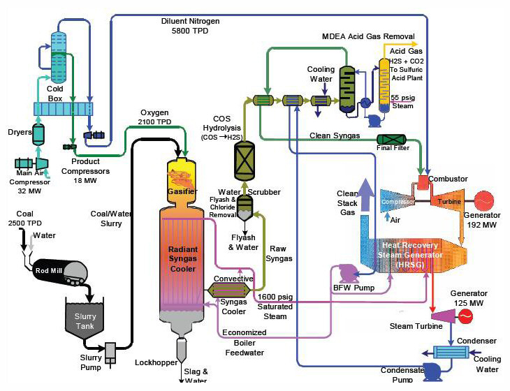 6 1 Commercial Technologies For Syngas Cleanup Netl Doe Gov