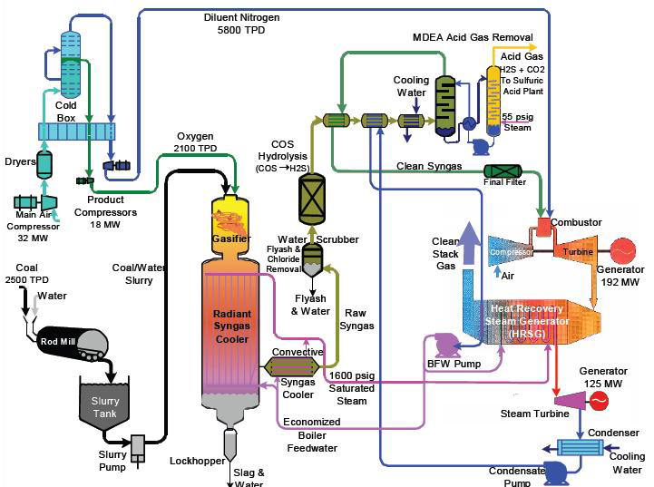 Figure 1: Tampa Electric IGCC Process Flow