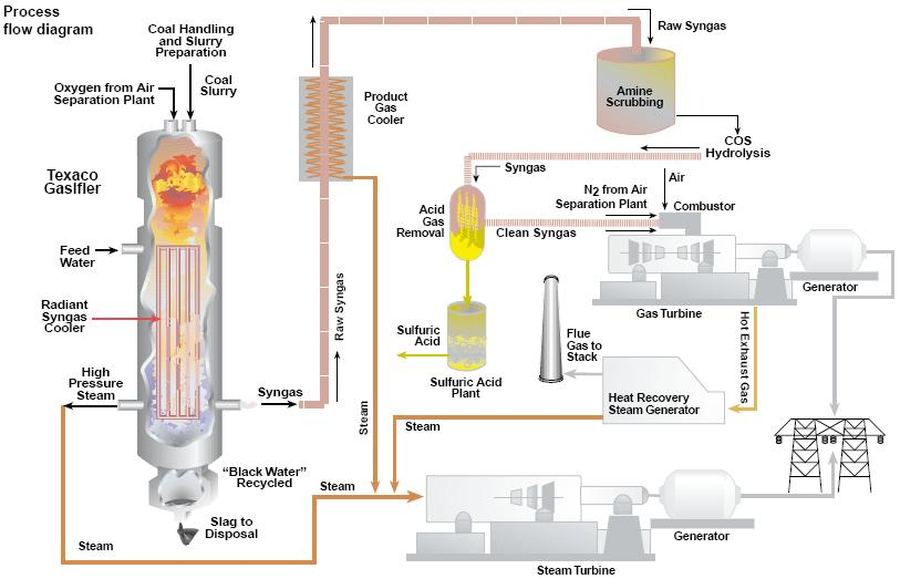 862 Tampa Electric Integrated Gasification Combined