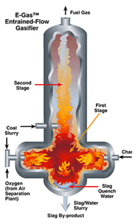 The gasification technology, developed originally by Dow Chemical, was first applied to power applications at its Plaquemine, Louisiana, chemical complex. Following implementation at this facility, the technology was transferred to Destec, a partially held subsidiary of Dow Chemical. The technology was later acquired by ConocoPhillips. CB&I currently licenses this process technology under the name E-GAS™.