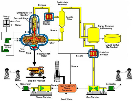 Wabash River Coal Gasification Repowering Project Process Flow Diagram (source)