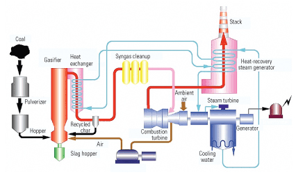 Nakoso IGCC Demonstration Plant block diagram courtesy of Mitsubishi Heavy Industries (via POWER magazine)