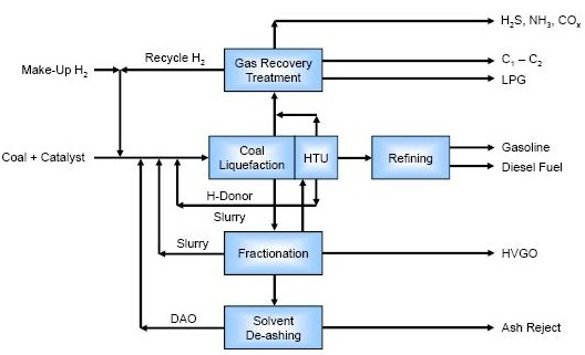 Figure 1: Simplified DCL Process Scheme