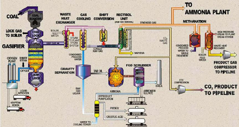 Simplified Plant Process at the Great Plains Synfuels Plant