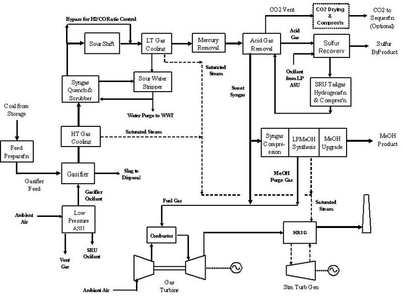 10.3.2. LPMEOH™ Process | netl.doe.gov
