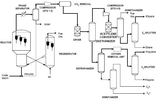 Figure 6: Simplified Process Flow Diagram for UOP/Hydro MTO Process1