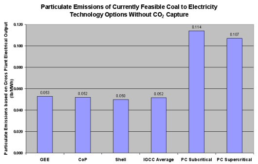 Particulate Emissions of Currently Feasible Coal to Electricity Technology Options Without CO2 Capture