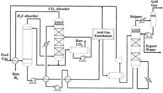 Figure 3 – BFD of a Selective Selexol Design for H2S and CO2 Removal