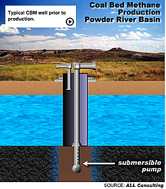 Coal Bed Methane Production Powder River Basin, typical CBM well prior to production