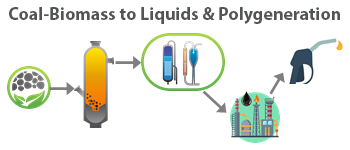 Coal biomass to liquids and Polygeneration