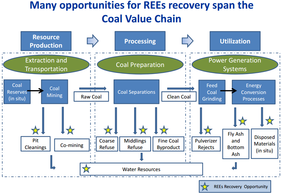Numerous Opportunities for REE Recovery Span the Coal Value Chain
