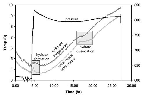 Temperature and pressure data collected from experiment using natural sediments from Hydrate Ridge. Time zero represents the point of initial pressurization with methane gas through the sediment column. The temperature increase during pressurization is due to hydrate formation, an exothermic process. The plateau in temperature data and change in slope in the pressure data at approximately 12 hours after pressurization are due to hydrate dissociation, an endothermic reaction.