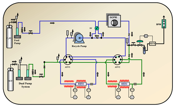 Schematic of the automated experimental system for continuous reaction and regeneration.