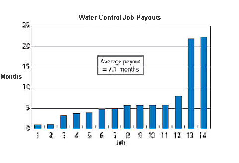 Although average payout for water control was 7.1 months, a majority of the jobs paid out in less time.