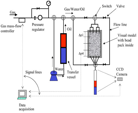 Schematic of GAGD physical model experimental apparatus.