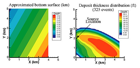 The topography (left) over which 325 turbidity depositional events are simulated, giving the total deposit (right). Note the mounding of sediment. From the deposition, a detailed porosity and permeability map of the simulated deposit can be generated.