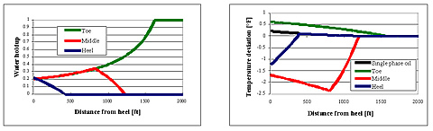 "Sample calculations of water holdup (left) and temperature profile (right) for a high-rate horizontal well. Water holdup is the fraction of the flowing wellbore fluid that is water. The temperature profile indicates that small, but detectable, changes occur during flow and that the entry of water is observable. ""Toe,"" ""Middle,"" and ""Heel"" mean that water enters the horizontal intervals from 1,600-2,000, 1,000-2,000, and 400-2,000 feet, respectively."