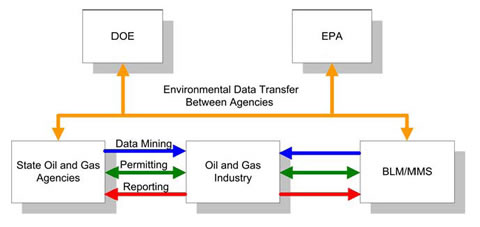 Electronic permitting and reporting data flows.
