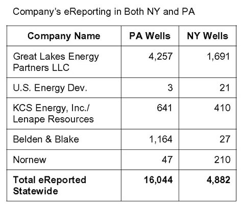 Companies e-reporting in New York and Pennsylvania.