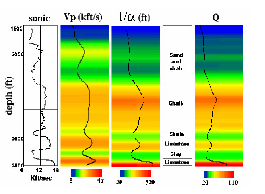 P-wave velocity and attenuation tomograms (Quan and Harris, Geophysics, 62, 895-905, 1997).