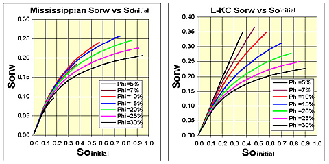 Change in residual oil saturation to waterflood as a function of initial oil saturation and sample porosity for Mississippian and L-KC limestones. Soi increases with increasing porosity, and Sorw changes with change in Land Trapping Constant, C, with porosity.