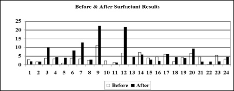 Distribution of surfactant treatment results.